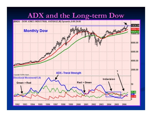 Goals for TodayGoals for Today Explain the ADX IndicatorExplain the ADX Indicator Show trade Setups for the miniShow trade...