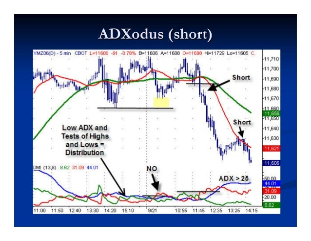 ADXtenderADXtender™™ LONG SETUPLONG SETUP Price makes a new high and ADX rises above 25.Price makes a new high and ADX ris...