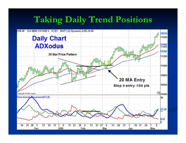 ADXtenderADXtender™™ SHORT SETUPSHORT SETUP Price makes a new low and ADX rises above 25.Price makes a new low and ADX ris...
