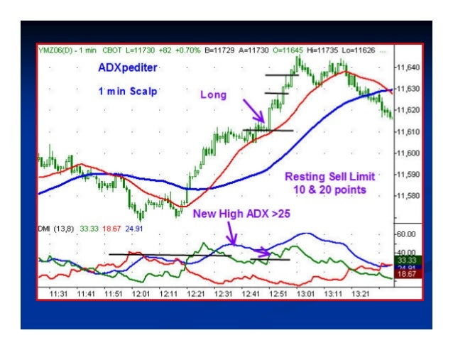 Point #5Point #5 ADX Warns a Trend is About to End/ReverseADX Warns a Trend is About to End/Reverse Declining ADX peaks su...