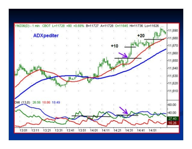 ADXhaustionADXhaustion™™ The ADXhaustionThe ADXhaustion™™ is a trend reversal strategyis a trend reversal strategy followi...