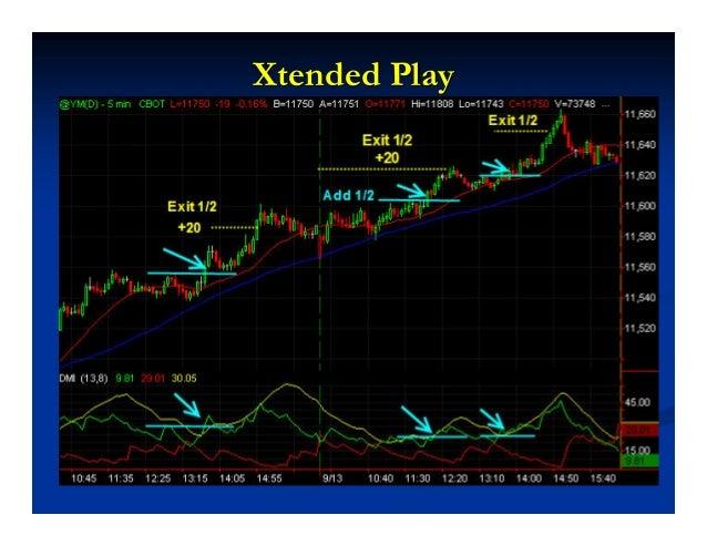 HaveHave ADXADX on Your Dashboardon Your Dashboard When Trading the minWhen Trading the min--sized Dowsized Dow ADXDMI