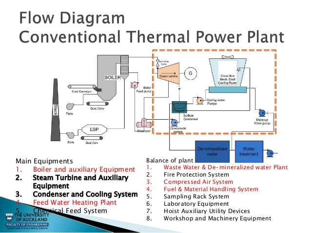the auxiliary steam system Overview this chapter considers some of the more important general auxiliaries  found in steam power plants these systems are required to make it possible.