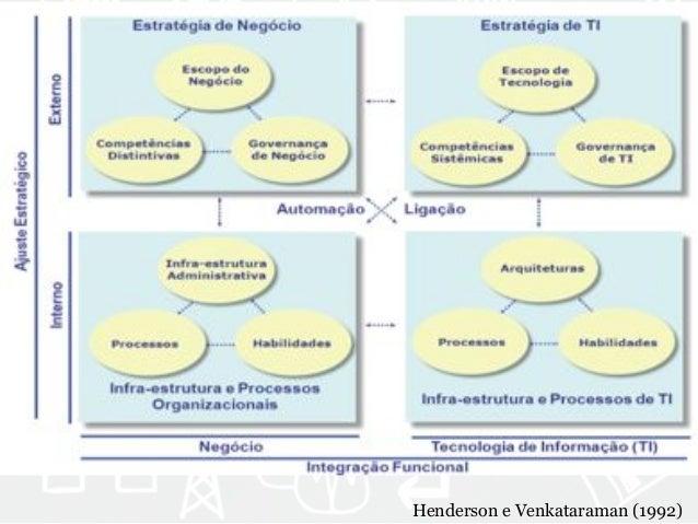 Henderson e Venkataraman (1992)