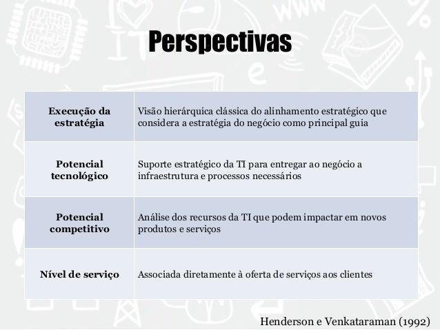 Perspectivas  Execução da  estratégia  Visão hierárquica clássica do alinhamento estratégico que  considera a estratégia d...