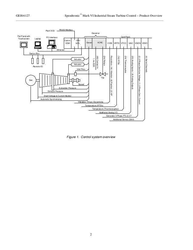 Bently Nevada 3500 Wiring Diagram Free Download Wiring Diagrams - Bentley Mk Vi Wiring Diagram