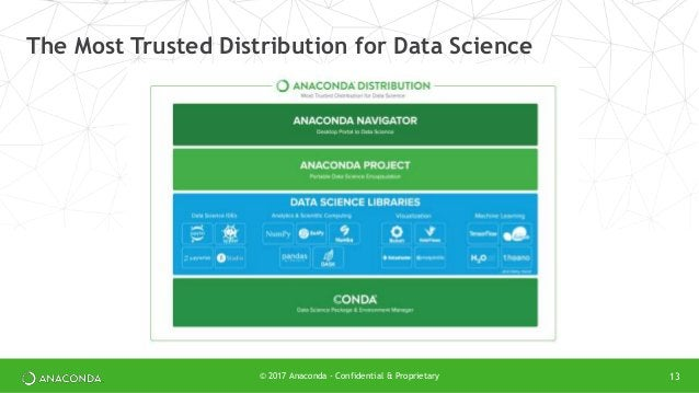 © 2017 Anaconda - Confidential & Proprietary 13 The Most Trusted Distribution for Data Science