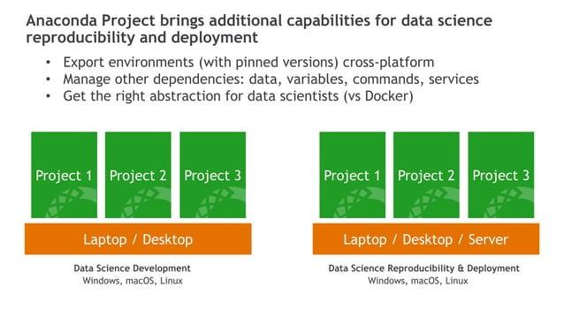 © 2016 Continuum Analytics - Confidential & Proprietary Laptop / Desktop Laptop / Desktop / Server Project 1 Project 2 Pro...