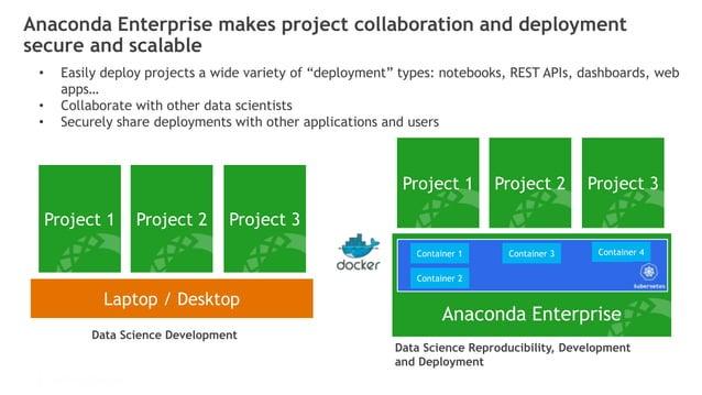 © 2016 Continuum Analytics - Confidential & Proprietary Laptop / Desktop Project 1 Project 2 Project 3 Project 1 Project 2...
