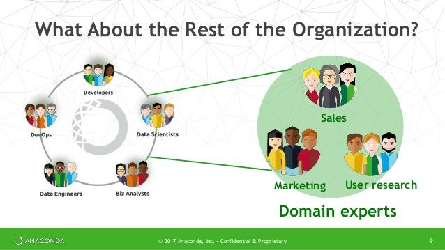 What About the Rest of the Organization? 9© 2017 Anaconda, Inc. - Confidential & Proprietary Sales Marketing User research...