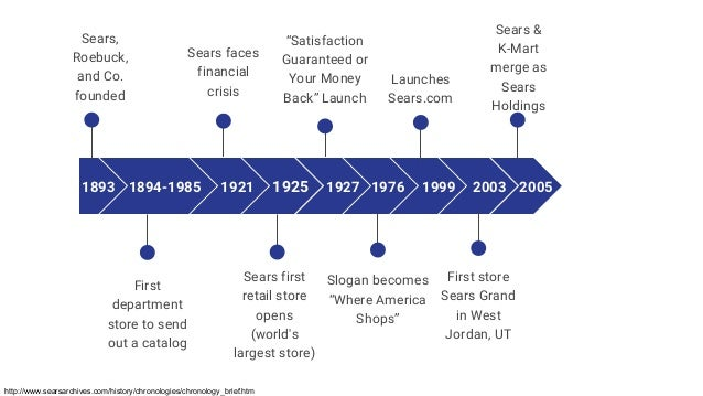 1893 Sears, Roebuck, and Co. founded 1894-1985 First department store to send out a catalog Sears faces financial crisis 1...
