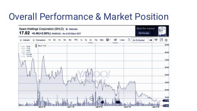 Overall Performance & Market Position