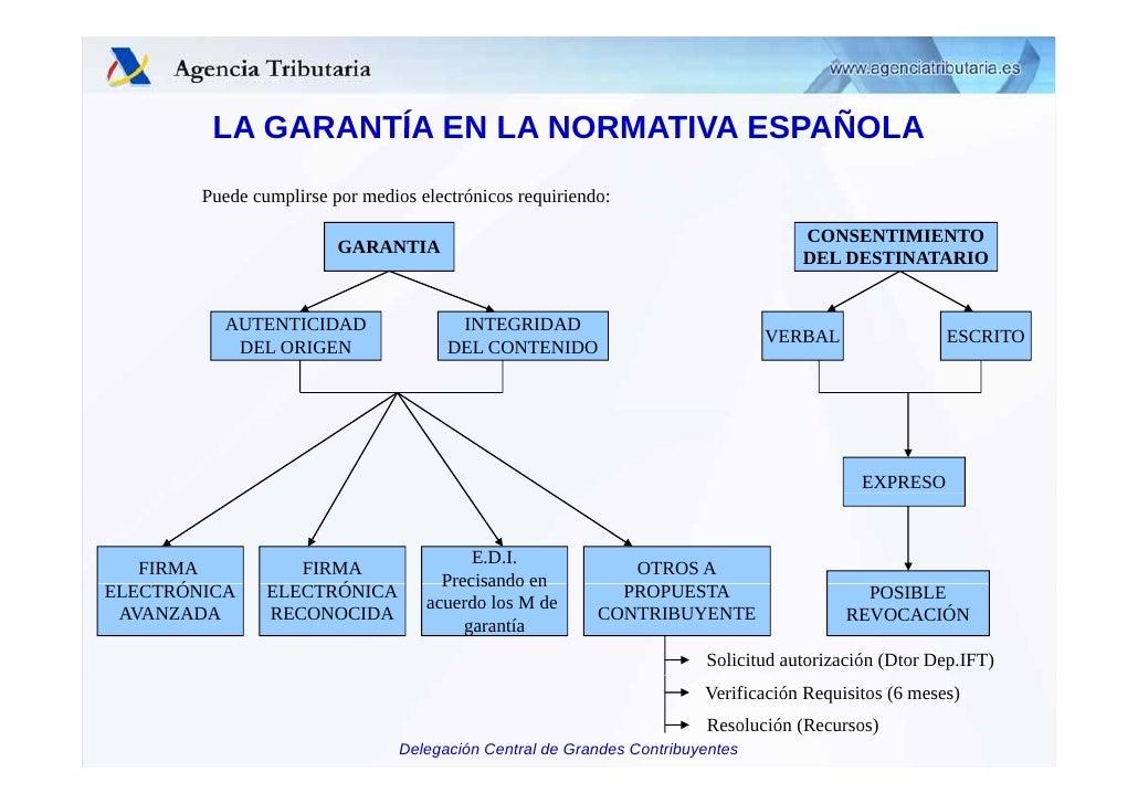 Resultado de imagen de ESQUEMA FACTURA EN ESPAÑA