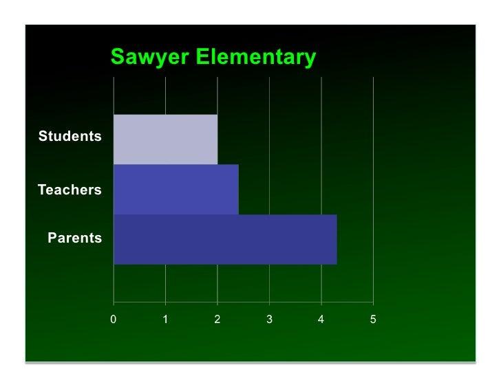 Sawyer Elementary   Students   Teachers    Parents