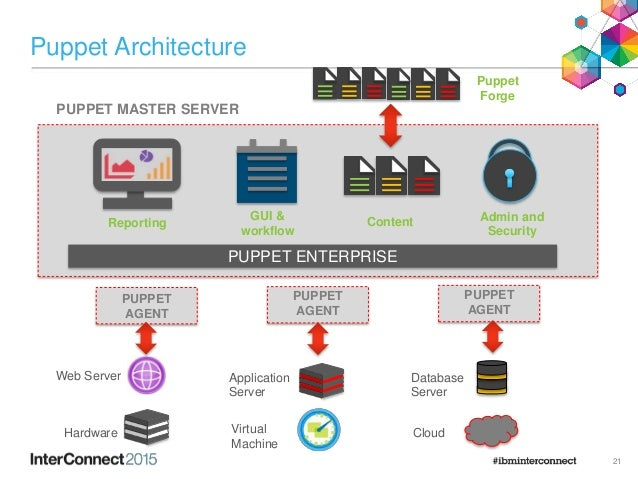 software defined websphere messaging infrastructure with