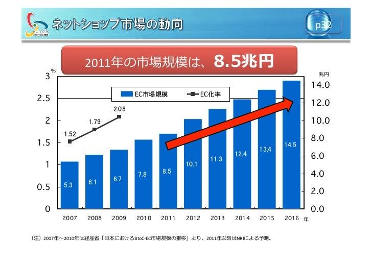 p32              %                                2011年年の市場規模は、8.5兆円                                                      ...