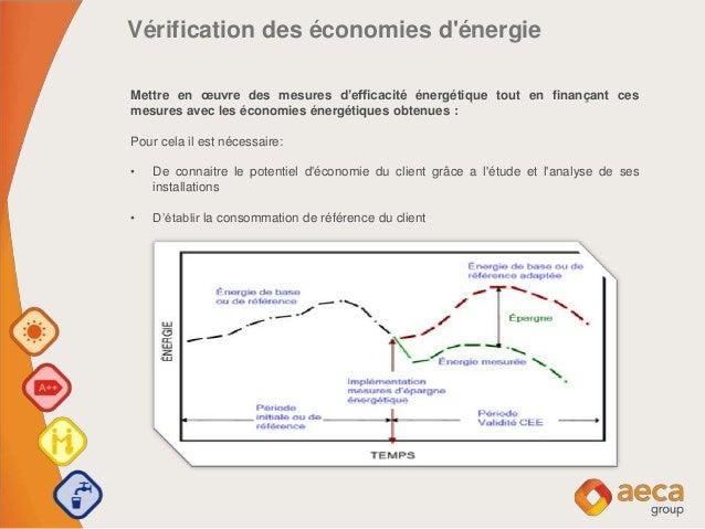 Vérification des économies d'énergie Mettre en œuvre des mesures d'efficacité énergétique tout en finançant ces mesures av...