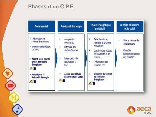 Phases d'un C.P.E.