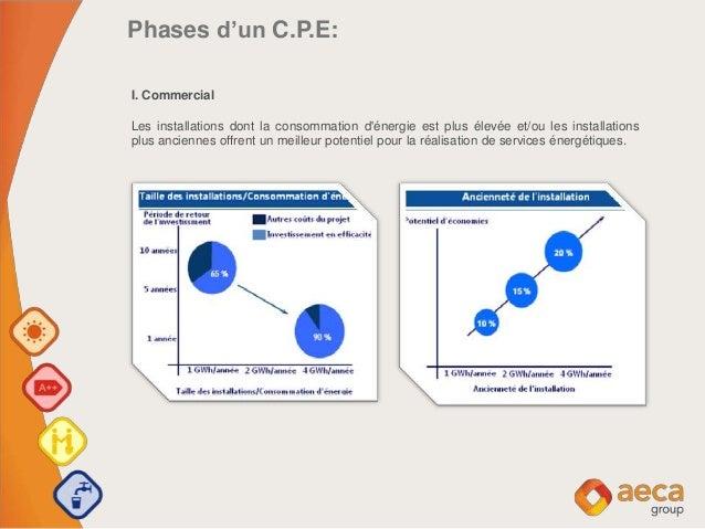 Phases d'un C.P.E: I. Commercial Les installations dont la consommation d'énergie est plus élevée et/ou les installations ...