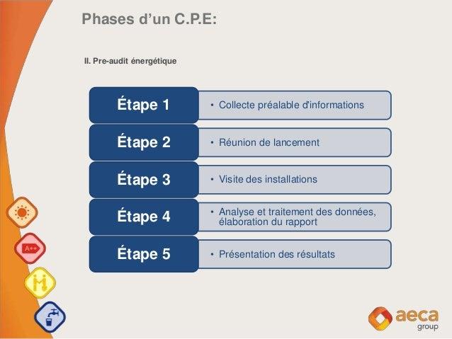 Phases d'un C.P.E: II. Pre-audit énergétique • Collecte préalable d'informationsÉtape 1 • Réunion de lancementÉtape 2 • Vi...