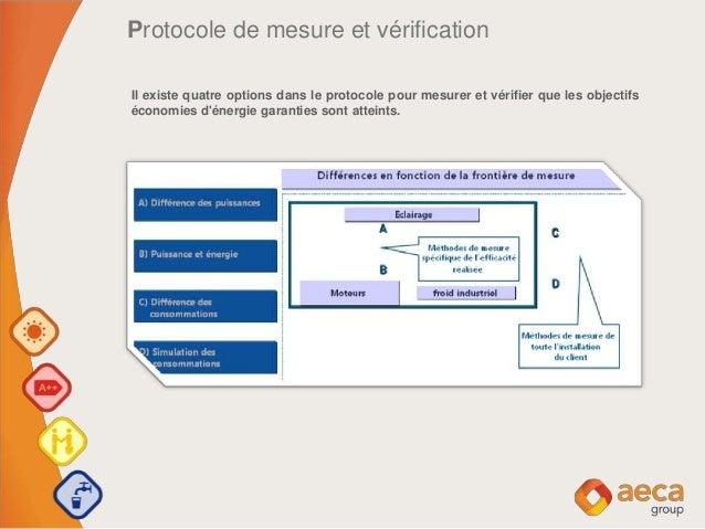 Protocole de mesure et vérification Il existe quatre options dans le protocole pour mesurer et vérifier que les objectifs ...