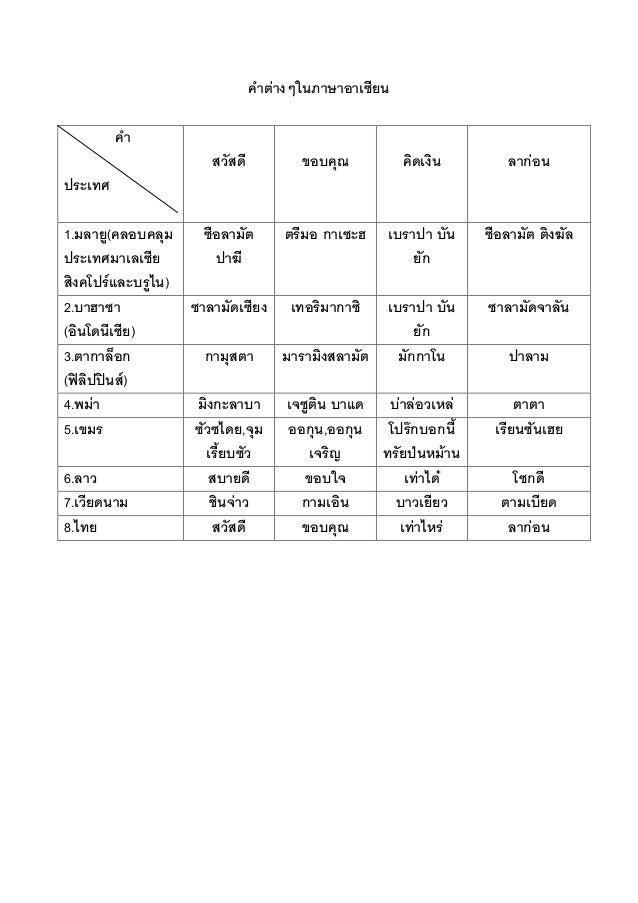คาต่างๆในภาษาอาเซียน คา ประเทศ สวัสดี ขอบคุณ คิดเงิน ลาก่อน 1.มลายู(คลอบคลุม ประเทศมาเลเซีย สิงคโปร์และบรูไน) ซือลามัต ปาฆ...