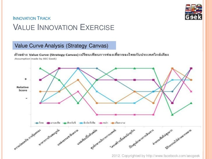value curve analysis template - driving value innovation for thai business business