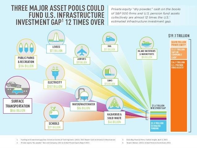 $16.9 TRILLION U.S. PENSION FUND ASSETS4 $1.27 TRILLION S&P 500 COMPANIES' CASH3 $0.898 TRILLION PRIVATE EQUITY2 THREE MAJ...