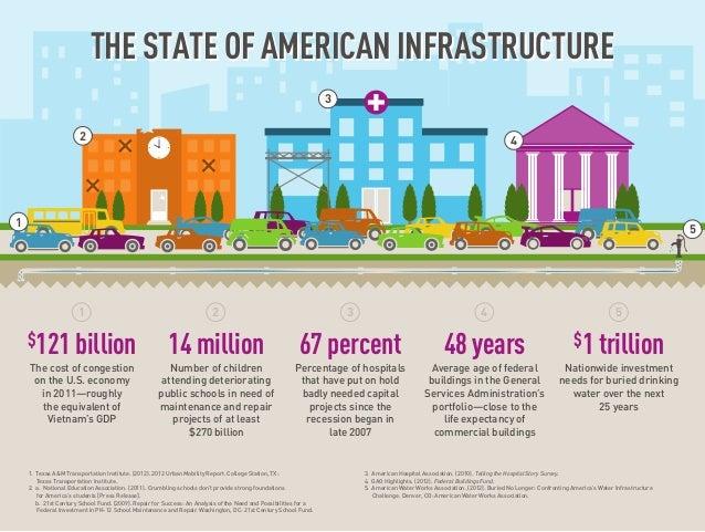 1. Texas A&M Transportation Institute. (2012). 2012 Urban Mobility Report. College Station, TX: Texas Transportation Insti...