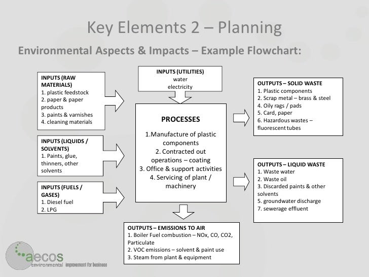 environmental aspects register template - aecos implementing iso14001