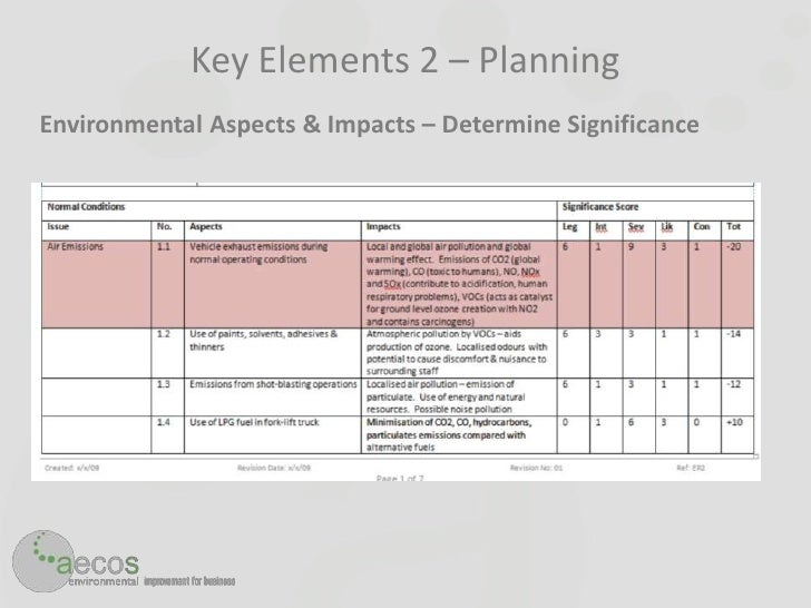 Aecos implementing iso14001 for Environmental aspects register template