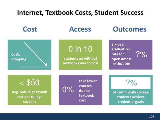 Completing with C or Better Student Success per Dollar 0 100% 0 50 100 150 200 250 0 20 40 60 80 100 120 Cost $250 $0