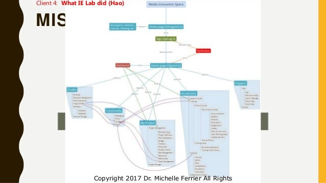 MIS – IE LAB EXAMPLE Home Profile My Project Community Accelerator Support Sign up/Log in Copyright 2017 Dr. Michelle Ferr...