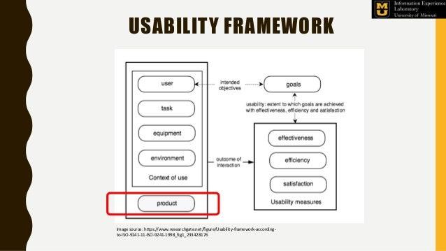 USABILITY FRAMEWORK Image source: https://www.researchgate.net/figure/Usability-framework-according- to-ISO-9241-11-ISO-92...