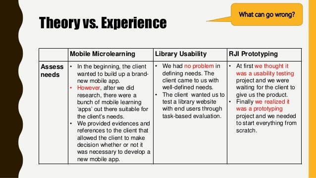 Theory vs. Experience What can go wrong? Mobile Microlearning Library Usability RJI Prototyping Assess needs • In the begi...