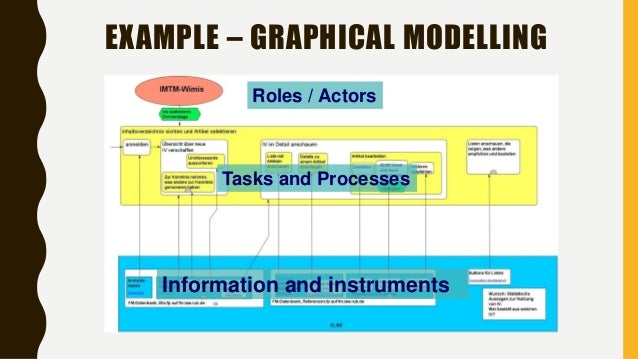 EXAMPLE – GRAPHICAL MODELLING Roles / Actors Information and instruments Tasks and Processes