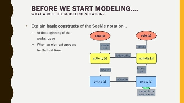 BEFORE WE START MODELING…. WHAT ABOUT THE MODELING NOTATION? • Explain basic constructs of the SeeMe notation… – At the be...