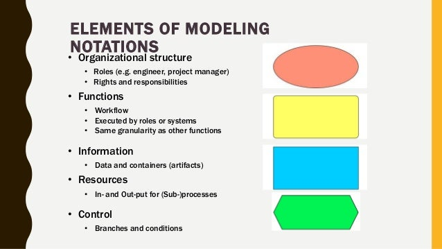 ELEMENTS OF MODELING NOTATIONS • Organizational structure • Roles (e.g. engineer, project manager) • Rights and responsibi...