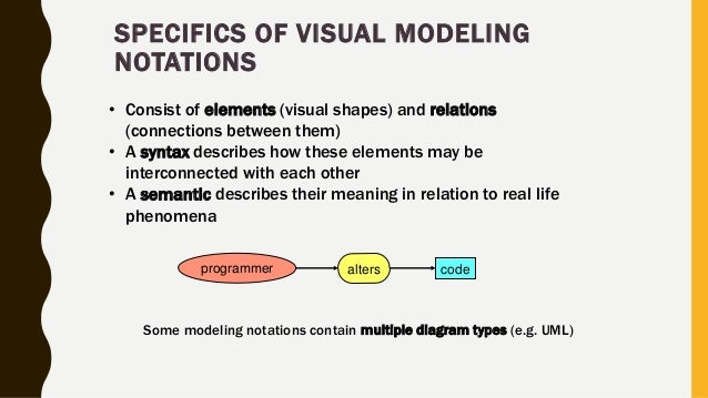 SPECIFICS OF VISUAL MODELING NOTATIONS • Consist of elements (visual shapes) and relations (connections between them) • A ...