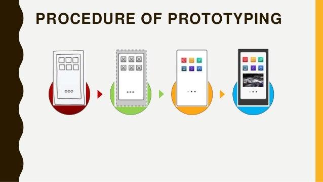 PROCEDURE OF PROTOTYPING WireframeSketch Mockup Prototype