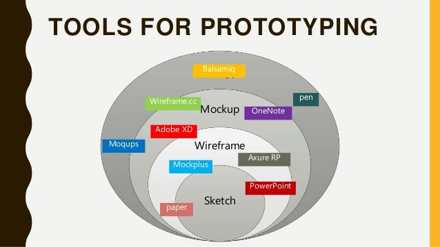 TOOLS FOR PROTOTYPING Prototype Mockup Wireframe Sketch pen Adobe XD Balsamiq Axure RP paper OneNote Mockplus Moqups Power...