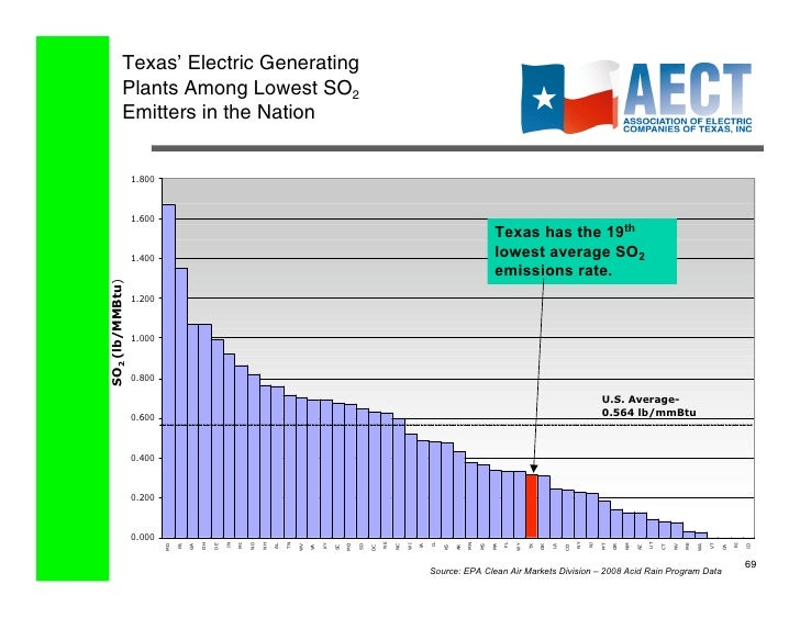 Aect Electricity 101 March 2010 Update
