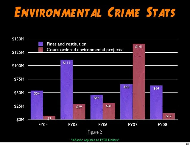 Environmental Crimes Section