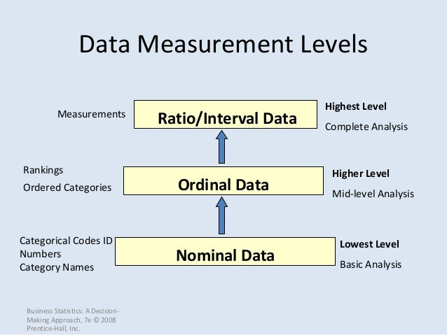 nominal ordinal interval and ratio data pdf