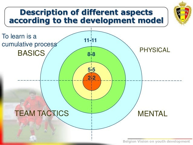 The belgium vision on youth development youth development 27 description of fandeluxe Images