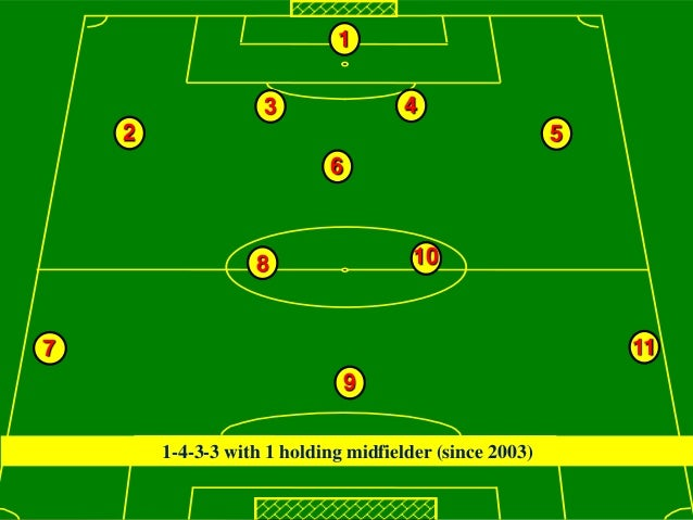 The belgium vision on youth development 1 3 4 2 5 6 8 107 11 9 1 4 3 3 with 1 holding midfielder since 2003 belgion vision on youth development fandeluxe Images