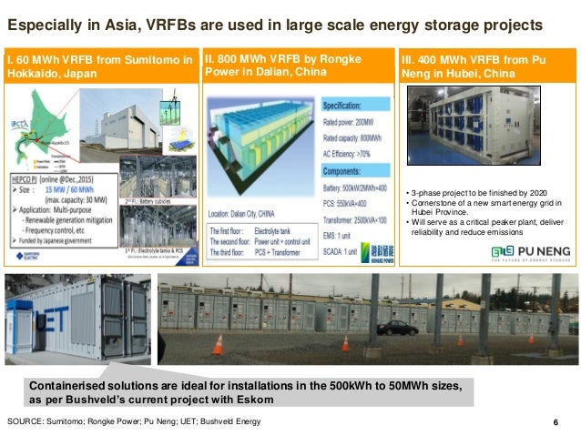 Applications of flow batteries in Africa