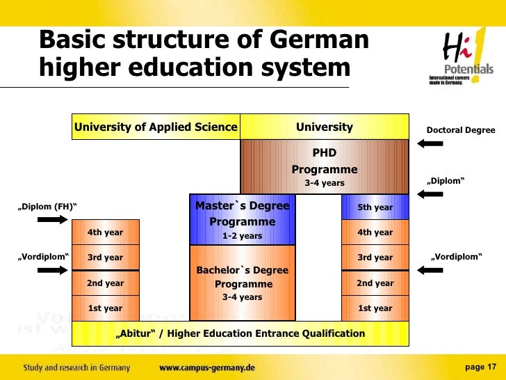 International Schools in Germany