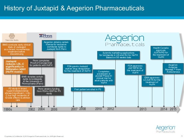 Proprietary & Confidential. © 2015 Aegerion Pharmaceuticals, Inc. All Rights Reserved. 11 z History of Juxtapid & Aegerion...