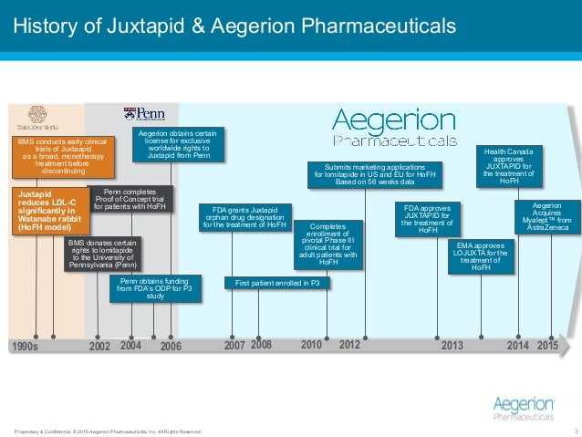 Proprietary & Confidential. © 2015 Aegerion Pharmaceuticals, Inc. All Rights Reserved. 3 z History of Juxtapid & Aegerion ...